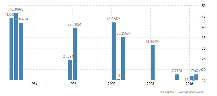 ghana cumulative drop out rate to the last grade of primary education female percent wb data