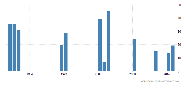 ghana cumulative drop out rate to the last grade of primary education male percent wb data