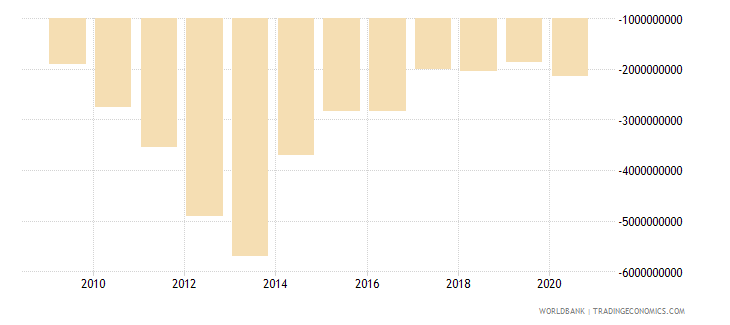 ghana current account balance bop us dollar wb data