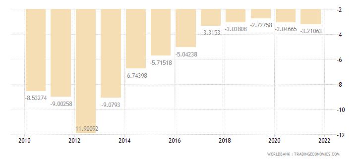 ghana current account balance percent of gdp wb data
