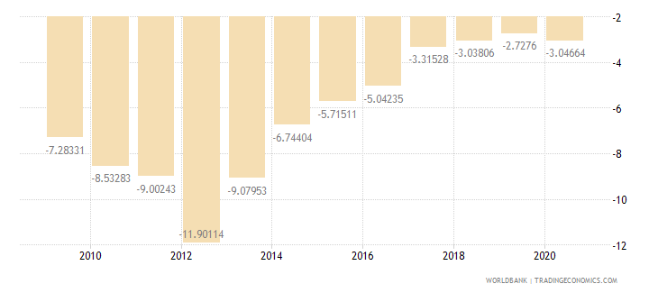 ghana current account balance percent of gdp wb data