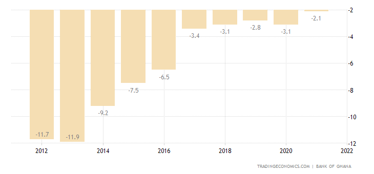 Ghana Current Account to GDP
