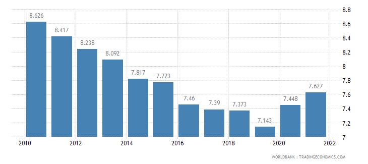 ghana death rate crude per 1 000 people wb data