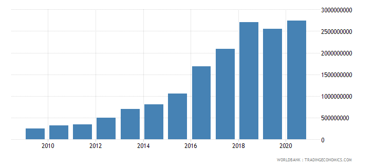 ghana debt service on external debt total tds us dollar wb data