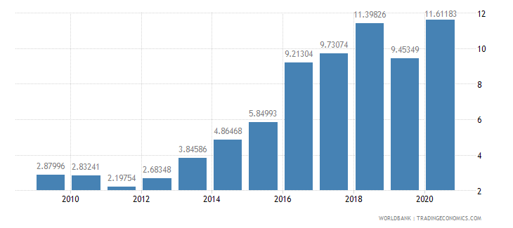 ghana debt service ppg and imf only percent of exports excluding workers remittances wb data