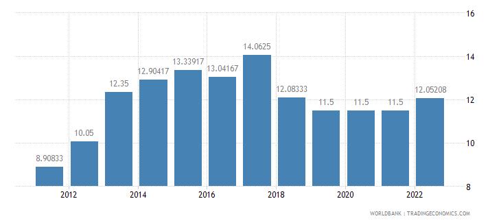ghana deposit interest rate percent wb data