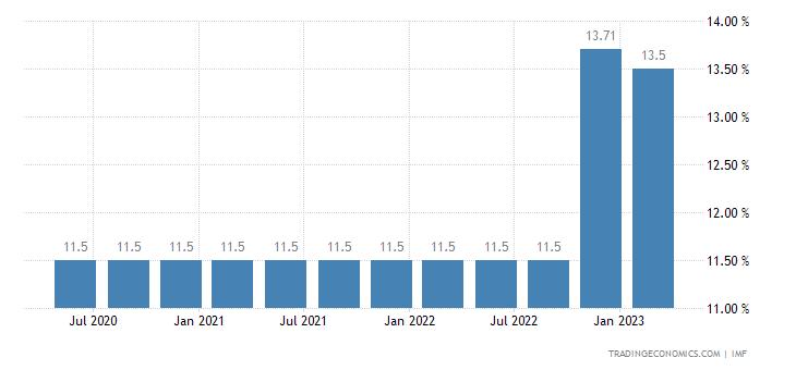 Deposit Interest Rate in Ghana