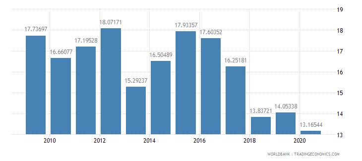 ghana domestic credit to private sector percent of gdp wb data