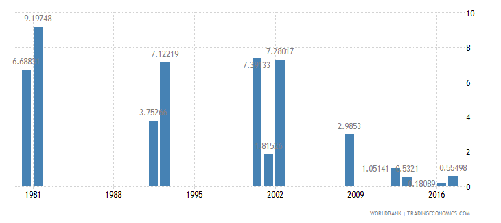 ghana drop out rate from grade 2 of primary education female percent wb data