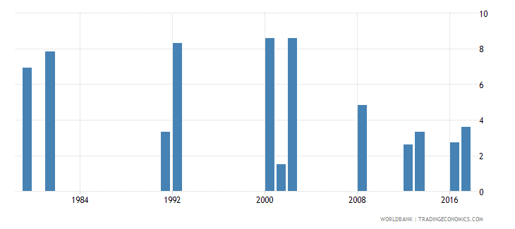 ghana drop out rate from grade 3 of primary education female percent wb data
