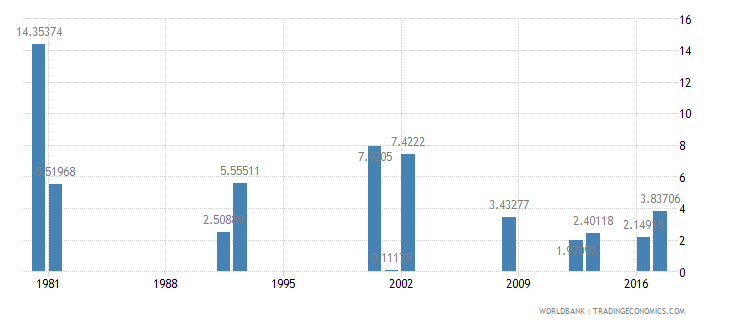 ghana drop out rate from grade 3 of primary education male percent wb data