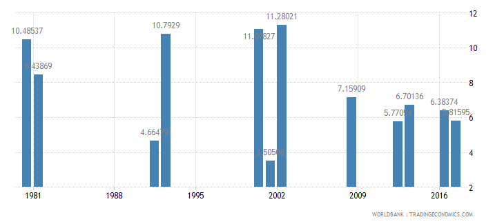 ghana drop out rate from grade 4 of primary education female percent wb data
