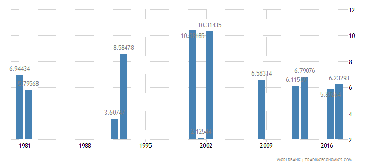 ghana drop out rate from grade 4 of primary education male percent wb data