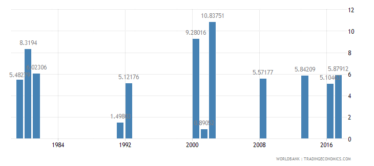 ghana drop out rate from grade 5 of primary education male percent wb data