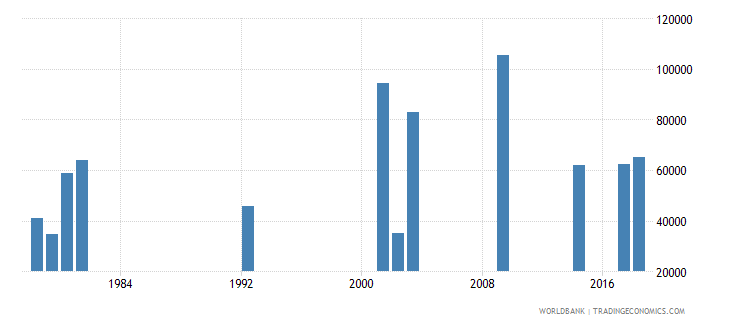 ghana early school leavers from primary education female number wb data