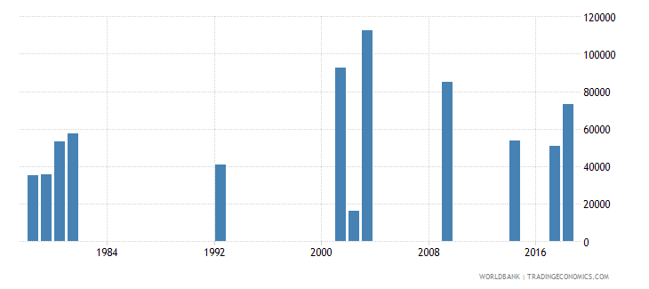 ghana early school leavers from primary education male number wb data