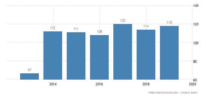 Ease of Doing Business in Ghana