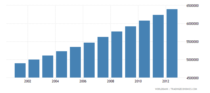 ghana economically active population in agriculture number wb data