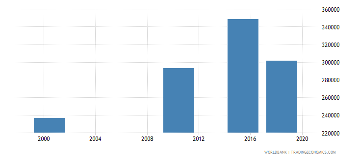 ghana elderly illiterate population 65 years female number wb data