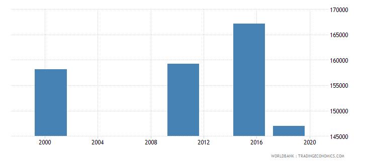 ghana elderly illiterate population 65 years male number wb data