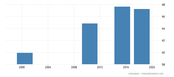 ghana elderly illiterate population 65 years percent female wb data