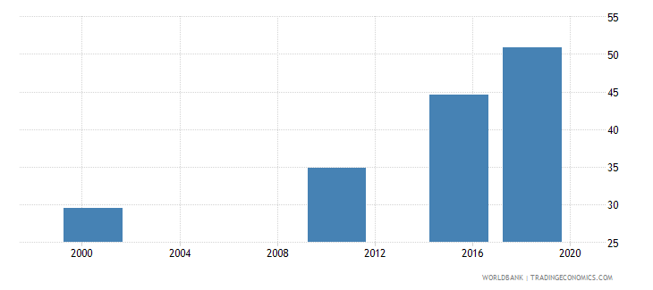 ghana elderly literacy rate population 65 years both sexes percent wb data