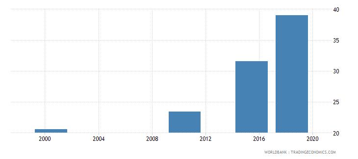 ghana elderly literacy rate population 65 years female percent wb data