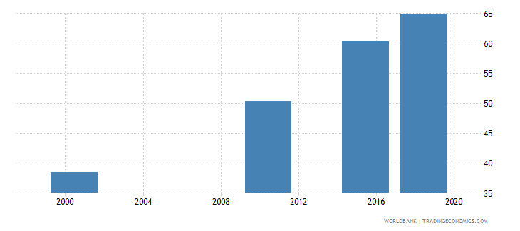 ghana elderly literacy rate population 65 years male percent wb data