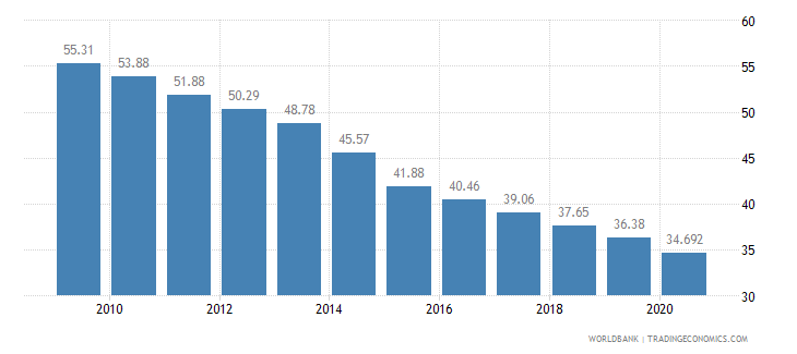 ghana employees agriculture male percent of male employment wb data