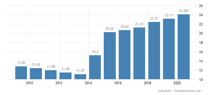 ghana employees industry female percent of female employment wb data