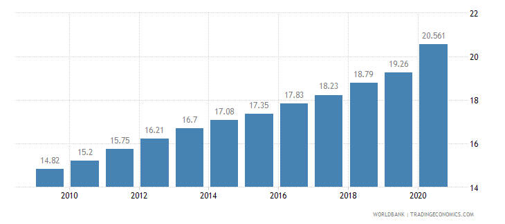 ghana employees industry male percent of male employment wb data