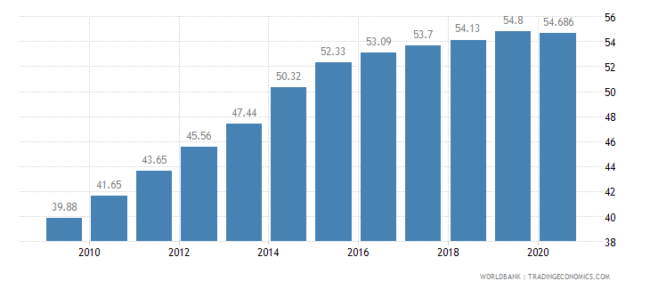 ghana employees services female percent of female employment wb data