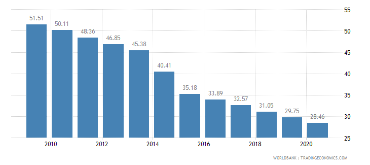 ghana employment in agriculture percent of total employment wb data