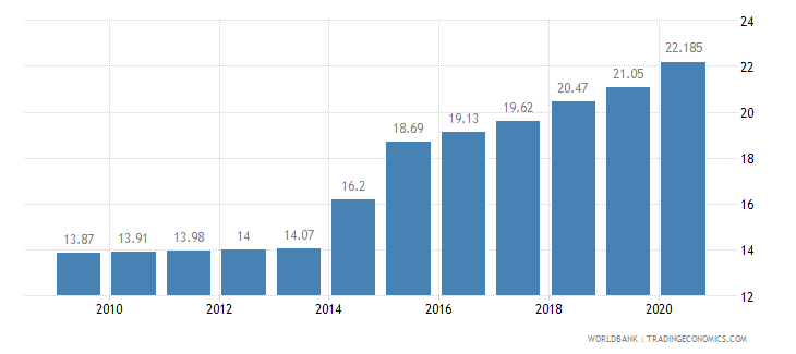 ghana employment in industry percent of total employment wb data