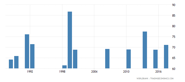 ghana employment to population ratio 15 male percent national estimate wb data