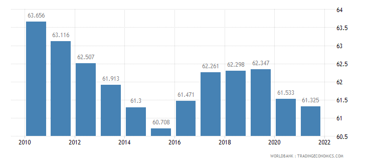 ghana employment to population ratio 15 plus  female percent wb data