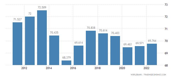 ghana employment to population ratio 15 plus  male percent wb data
