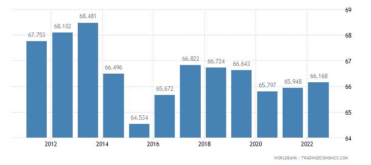 ghana employment to population ratio 15 plus  total percent wb data