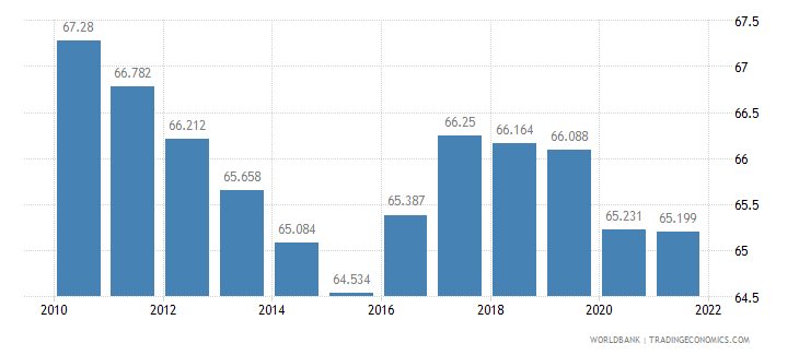ghana employment to population ratio 15 plus  total percent wb data