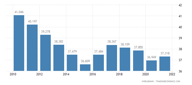 ghana employment to population ratio ages 15 24 female percent wb data