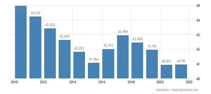 ghana employment to population ratio ages 15 24 male percent wb data