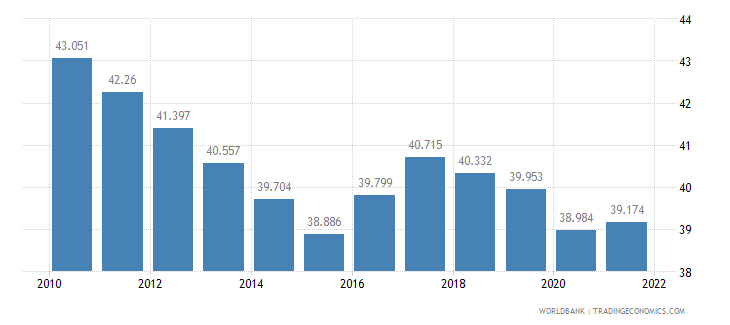 ghana employment to population ratio ages 15 24 total percent wb data
