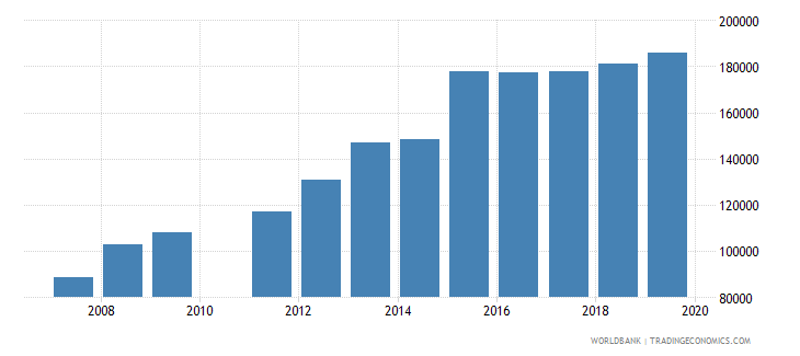 ghana enrolment in lower secondary education private institutions female number wb data