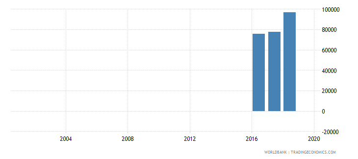 ghana enrolment in primary education grade unspecified both sexes number wb data