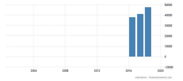 ghana enrolment in primary education grade unspecified female number wb data