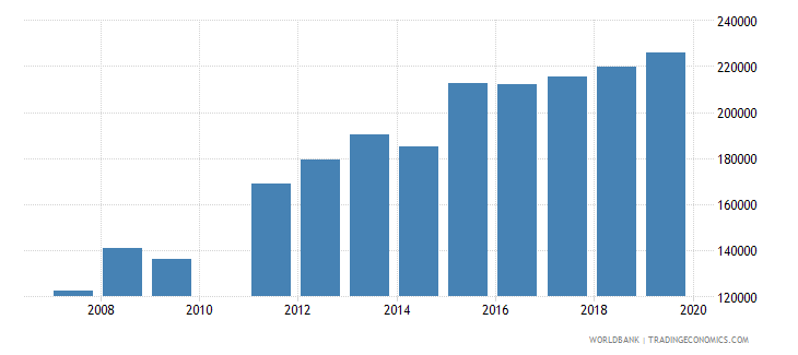 ghana enrolment in secondary education private institutions female number wb data