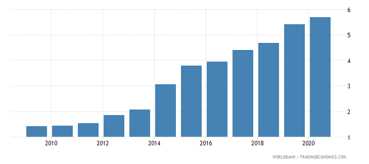 ghana exchange rate old lcu per usd extended forward period average wb data