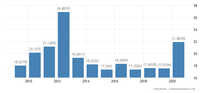 ghana expense percent of gdp wb data