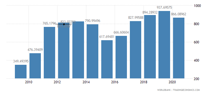 ghana export value index 2000  100 wb data