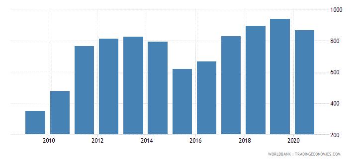 ghana export value index 2000  100 wb data